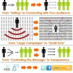 """Graphic: """"Social Media is Changing Business"""""""
